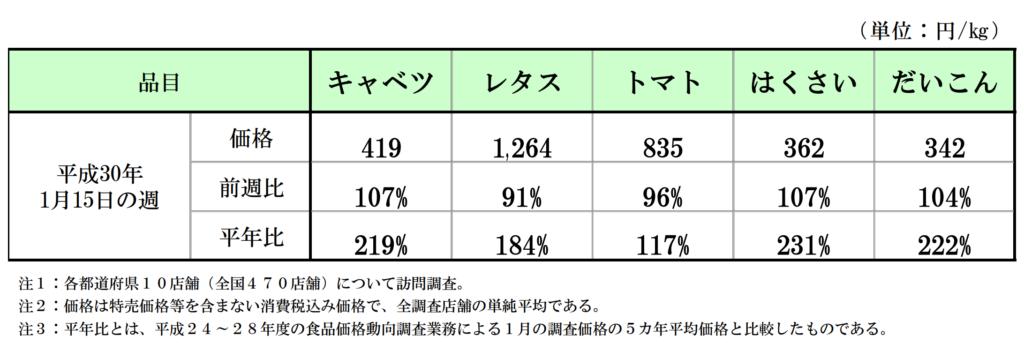 農林水産省の食品価格動向調査(野菜)の調査結果