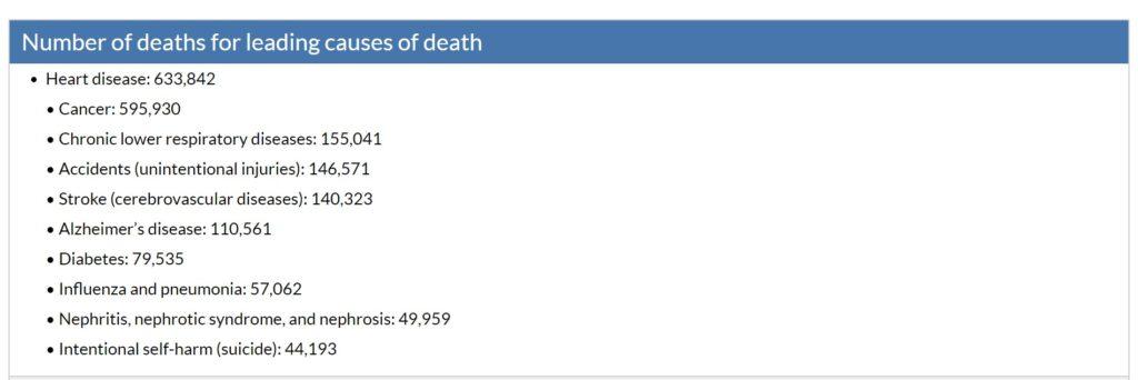 アメリカ疾病管理予防センターの2016年のアメリカでの死因別データ統計