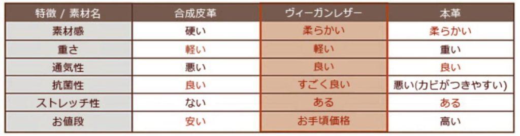 ヴィーガンレザー・合成皮革・本革の各特徴の比較表