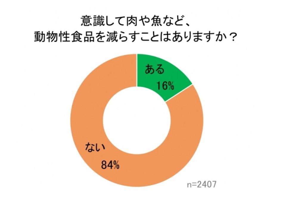 ベジタリアン・ビーガン・フレキシタリアン人口調査 by Vegewel