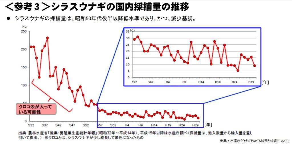 水産庁のシラスウナギの採捕量のデータ