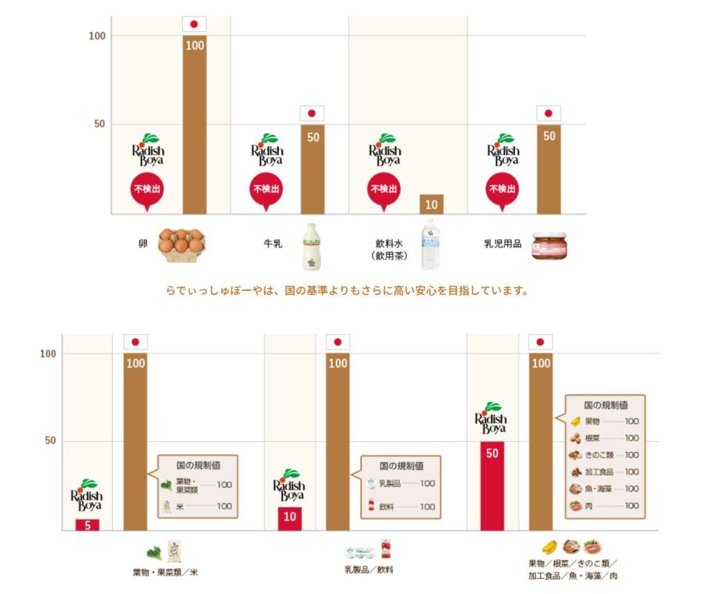 らでぃっしゅぼーやの残留放射性セシウムの基準値比較表